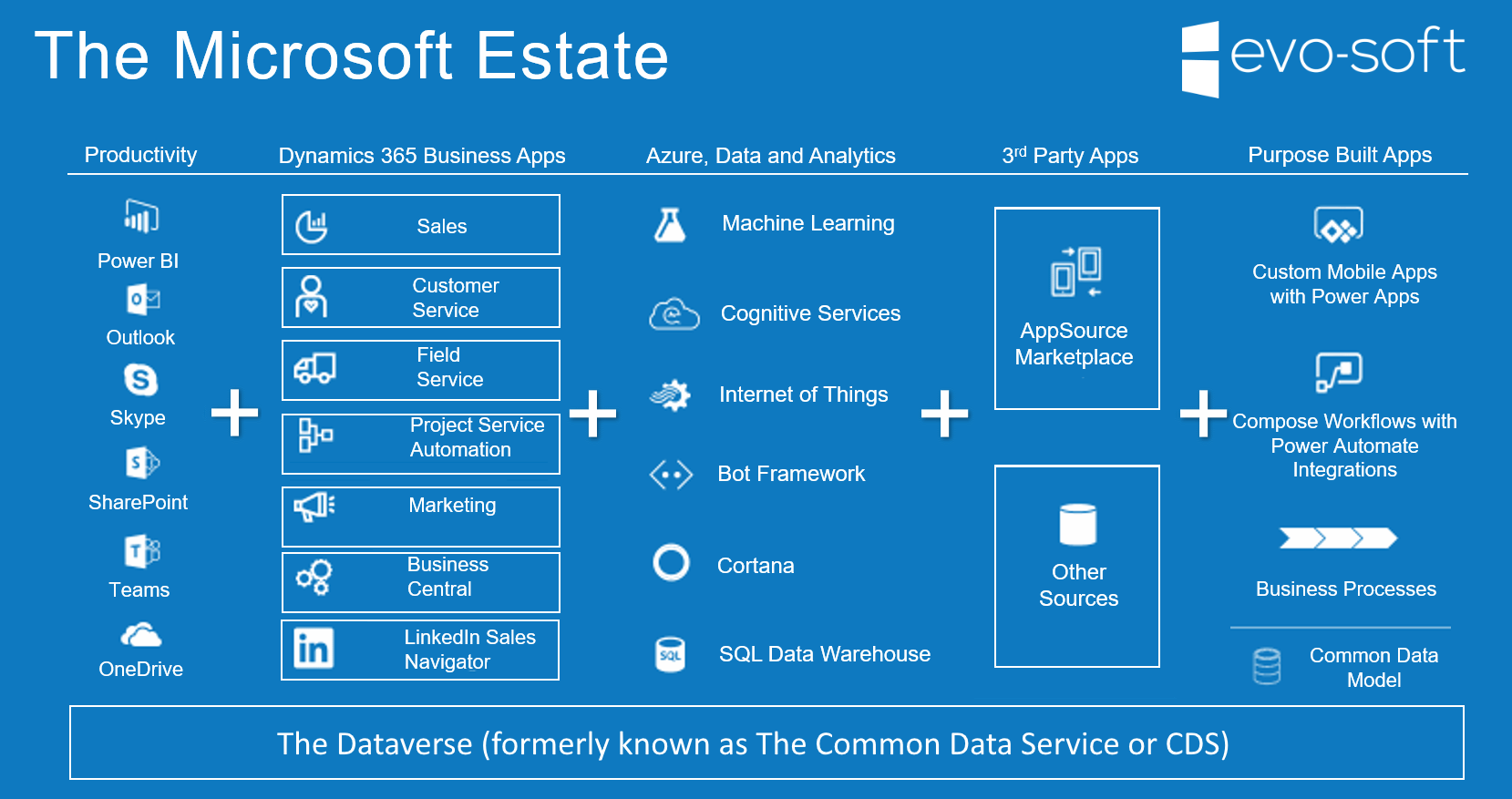 Microsoft Estate of Solutions